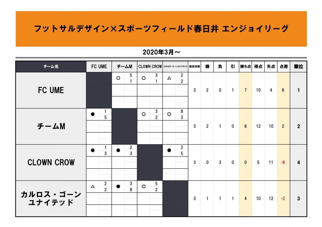 春日井エンジョイリーグ2020.3~シーズン第1節星取表