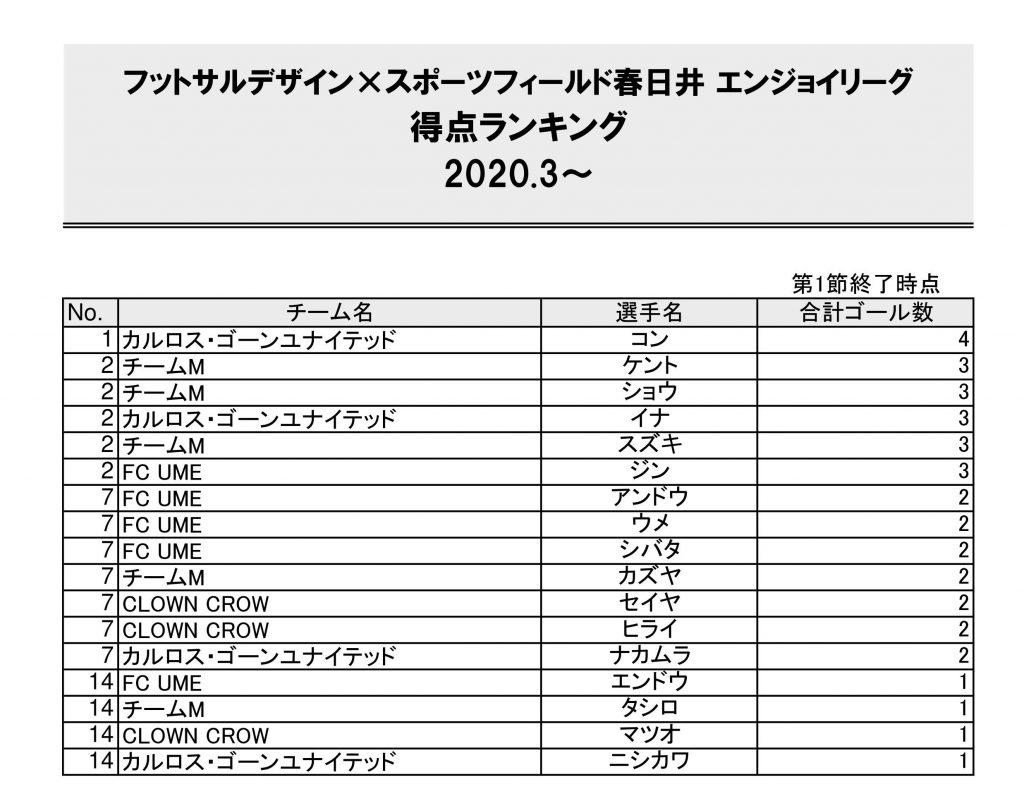 春日井エンジョイリーグ2020.3~シーズン第1節得点ランキング