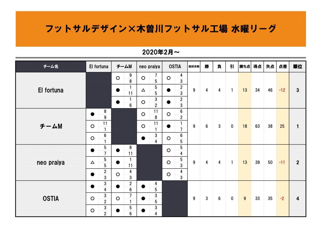 木曽川水曜リーグ2020.2~シーズン第3節星取表
