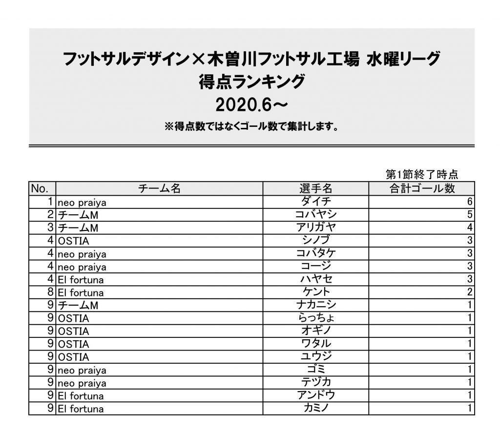 木曽川リーグ2020.6~得点ランキング
