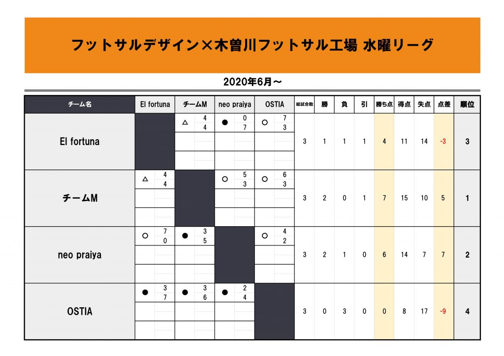 木曽川リーグ2020.6~星取表
