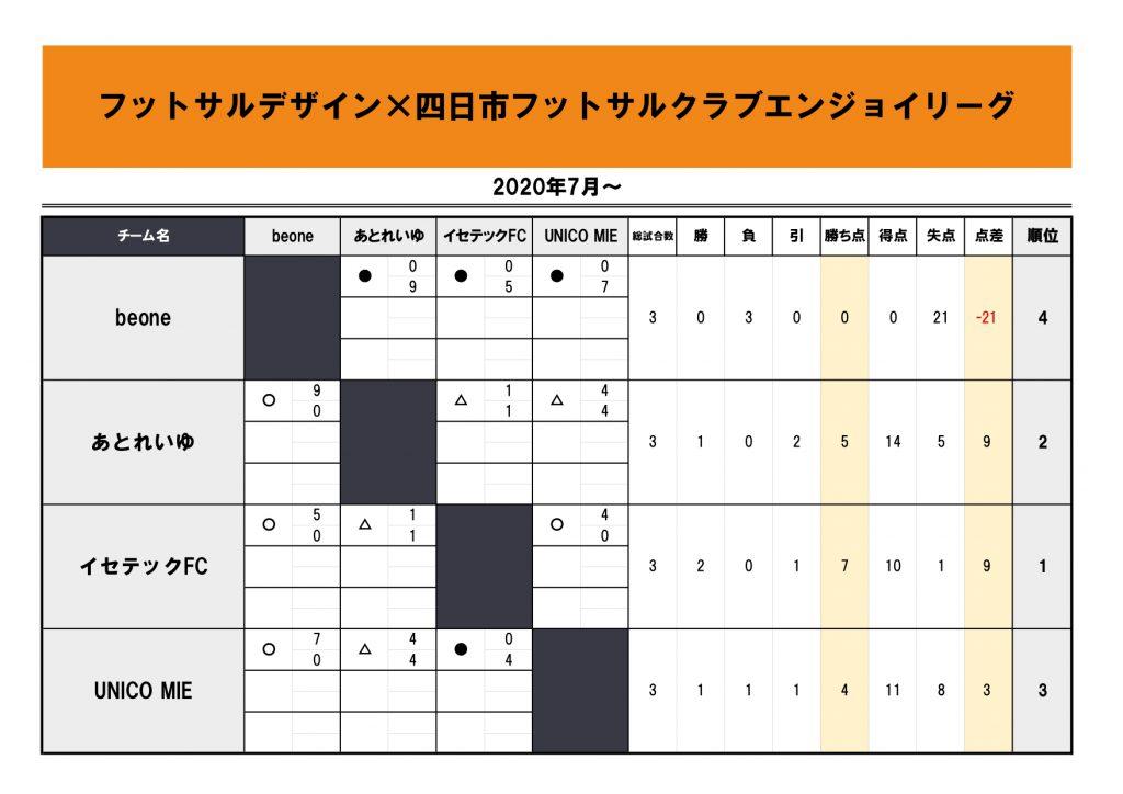 【2020.7-】四日市エンジョイ_4チーム3節星取表