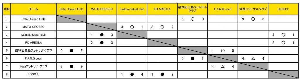 静岡1部2020_星取表20200929