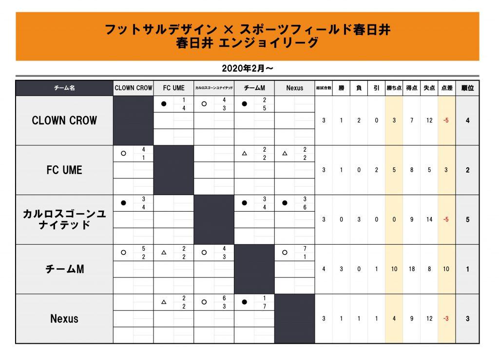 フットサルデザイン春日井エンジョイリーグ星取表