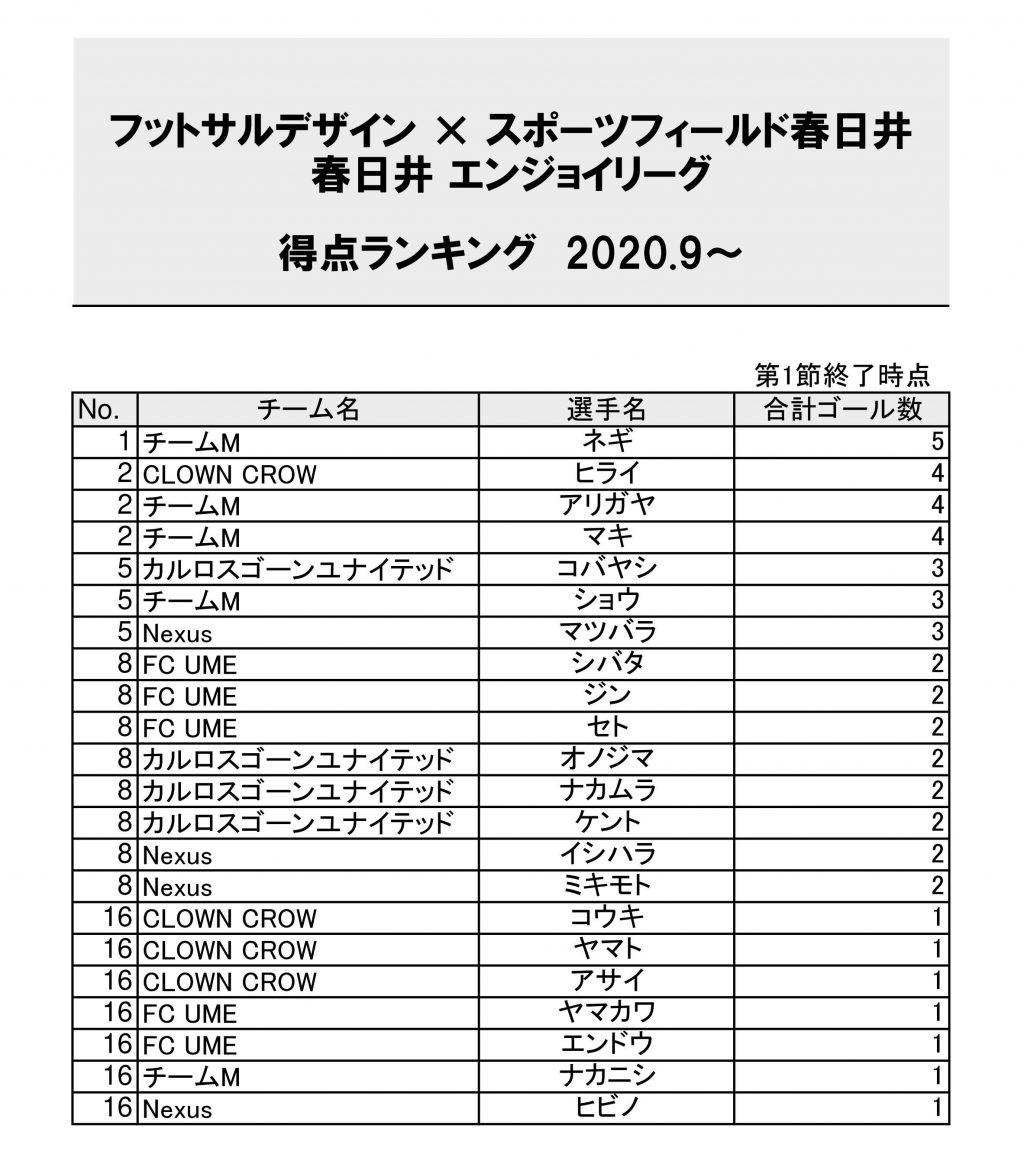 フットサルデザイン春日井エンジョイリーグ得点ランキング