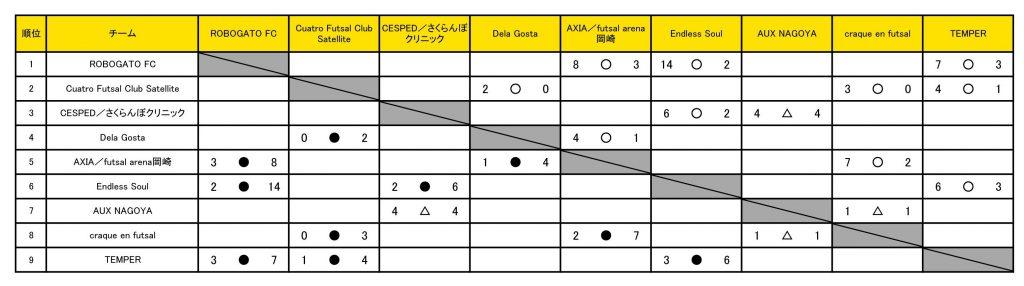 愛知OPEN2020_星取表20201116