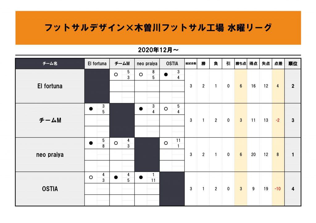 フットサルデザイン木曽川水曜リーグ星取表20201216