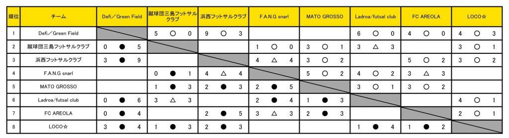 静岡1部2020_星取表20201201