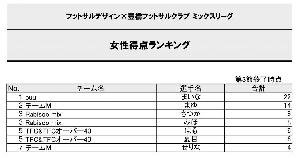フットサルデザイン豊橋ミックスリーグ得点ランキング20210112