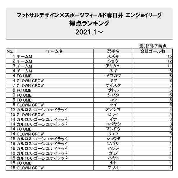 春日井エンジョイリーグ得点20210315