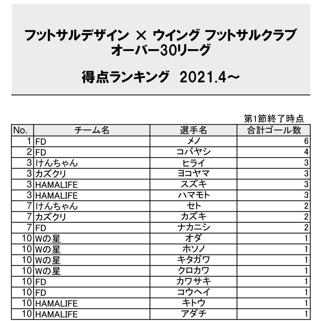 フットサルデザイン瀬戸リーグ20210415得点