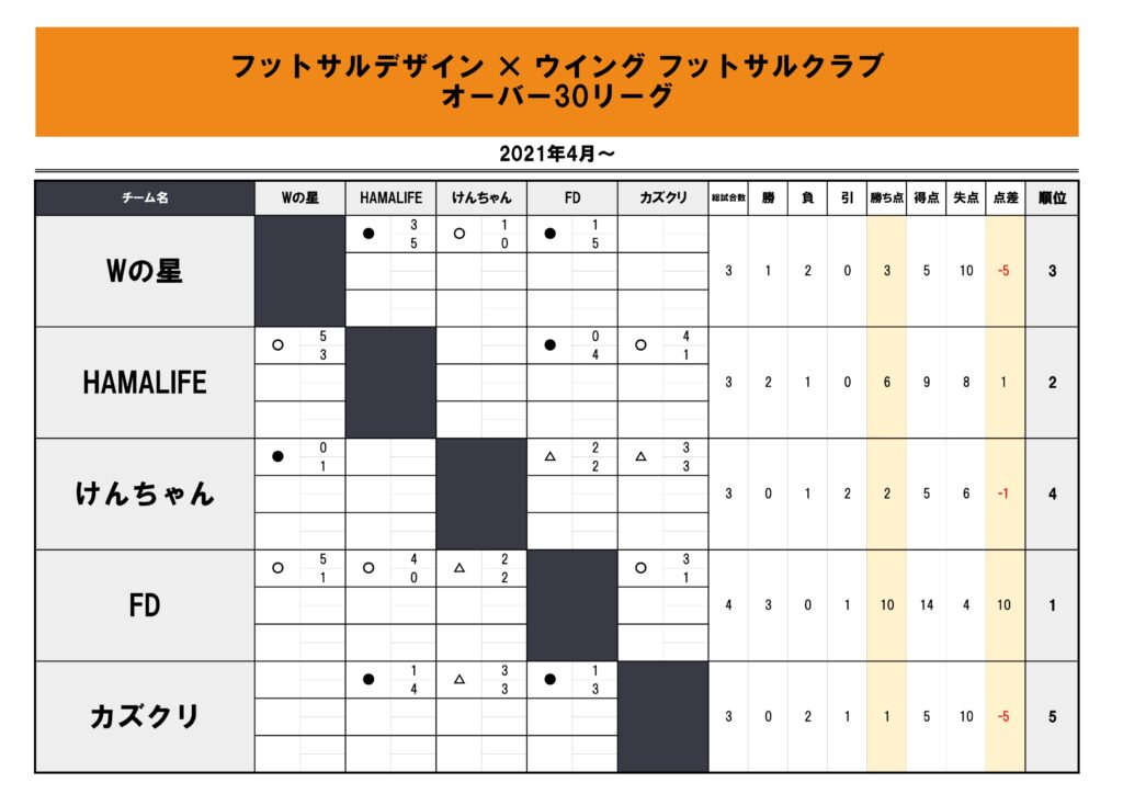 フットサルデザイン瀬戸リーグ20210415星取表